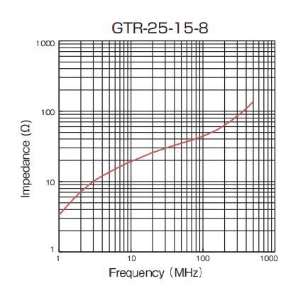 Impedance: GTR-25-15-8