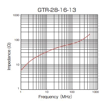 Impedance: GTR-28-16-13