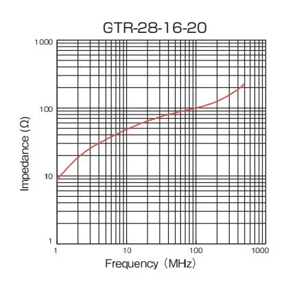 Impedance: GTR-28-16-20