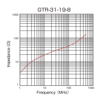Impedance: GTR-31-19-8