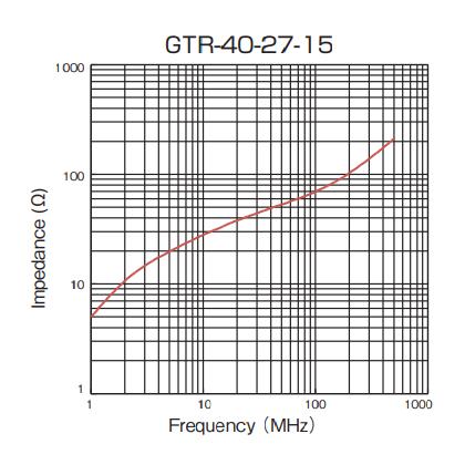 Impedance: GTR-40-27-15