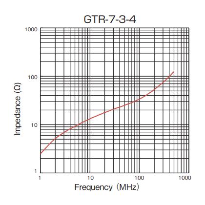 Impedance: GTR-7-3-4