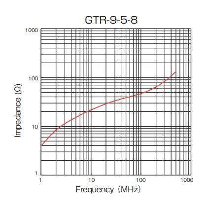 Impedance: GTR-9-5-8