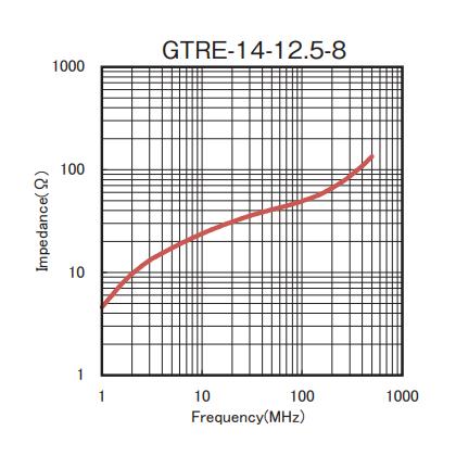 Impedance: GTRE-14-12.5-8