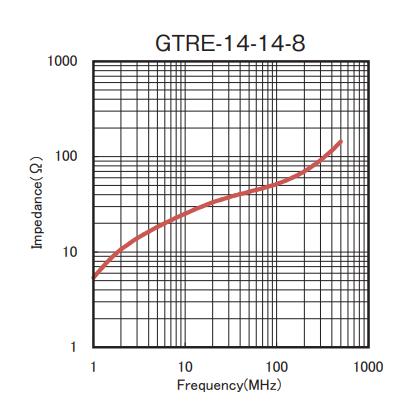 Impedance: GTRE-14-14-8
