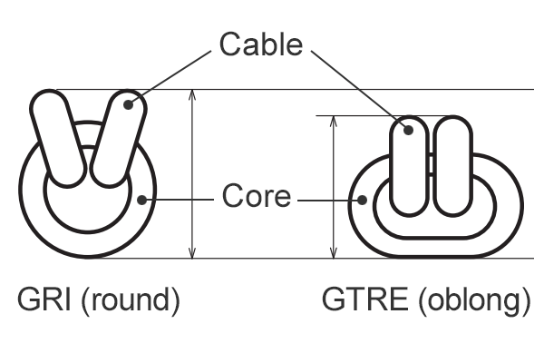 Cross-sectional view of GRI (round) and GTRE (oblong) ferrite cores