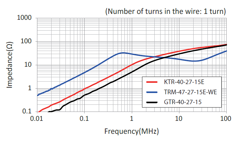 Impedance Comparison of KTR, TRM and GTR