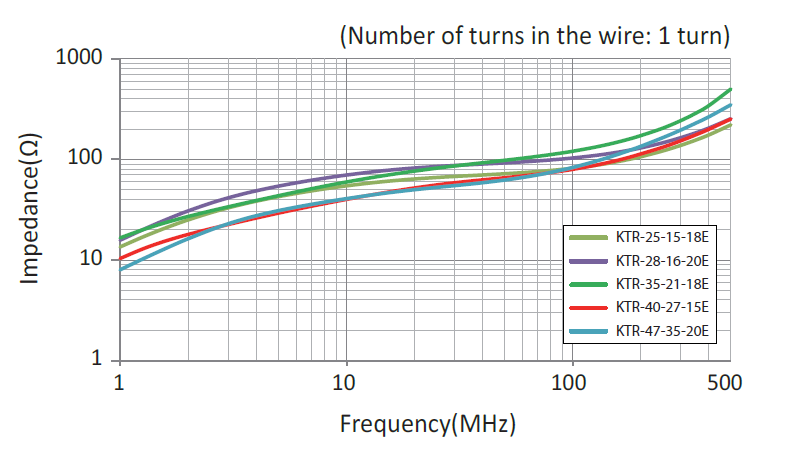 Impedance vs. Frequency of KTR ferrites with 1 turn