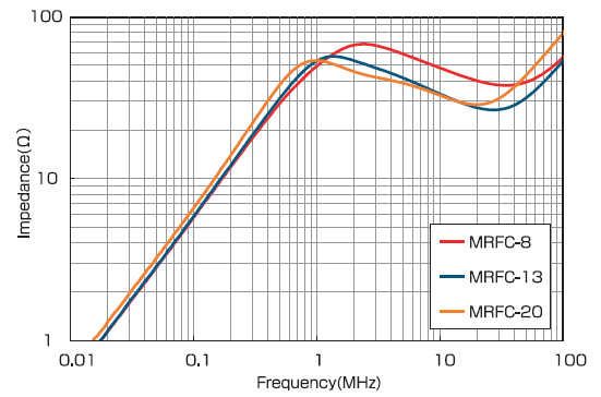 MRFC Series: Impedance vs Frequency
