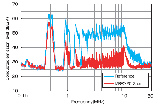 MRFC Series: Noise Attenuation Effectiveness