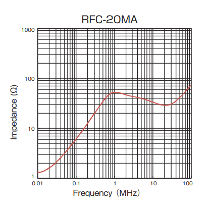 Impedance: RFC-20MA