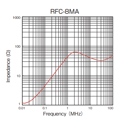 Impedance: RFC-8MA