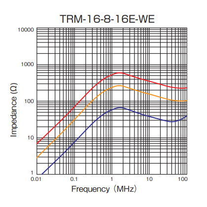 Impedance: TRM-16-8-16E-WE