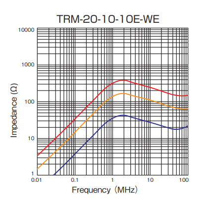 Impedance: TRM-20-10-10E-WE