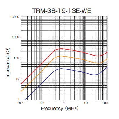 Impedance: TRM-38-19-13E-WE