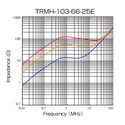Impedance: TRMH-103-66-25E