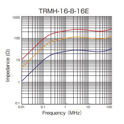 Impedance: TRMH-16-8-16E