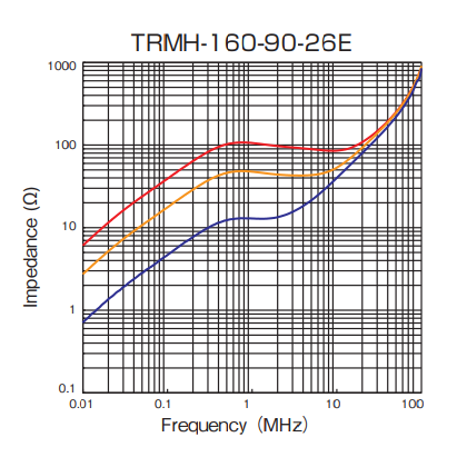 Impedance: TRMH-160-90-26E
