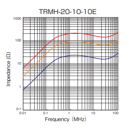Impedance: TRMH-20-10-10E
