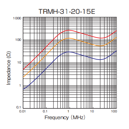 Impedance: TRMH-31-20-15E