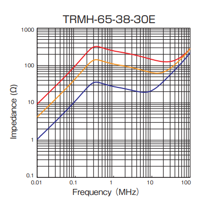 Impedance: TRMH-65-38-30E