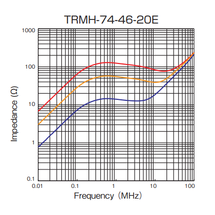 Impedance: TRMH-74-46-20E