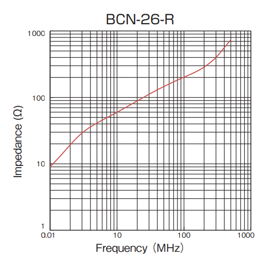 Impedance vs Frequency: BCN-26-R