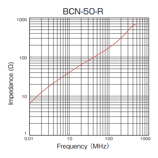 Impedance vs Frequency: BCN-50-R