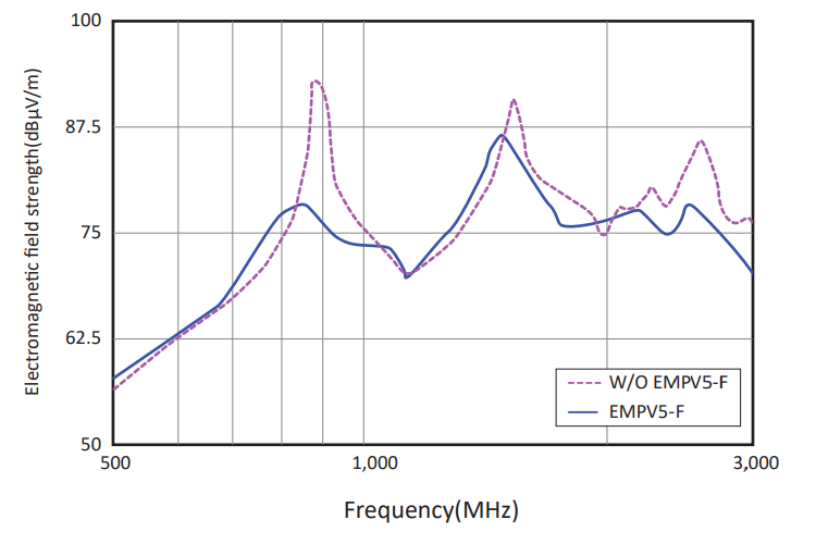 Test result in Equipment: EMPV5-F Series
