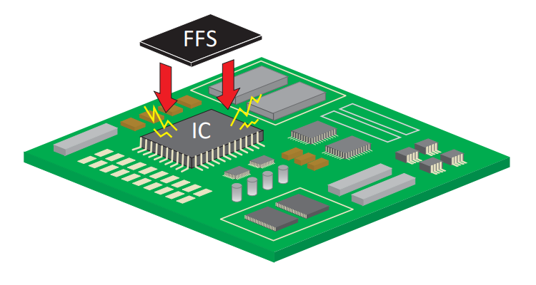 EMC Suppression for IC: FFS Series