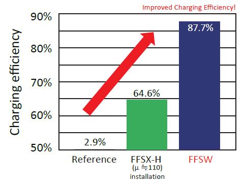 Measurement Results: FFSW/SDK15 Series