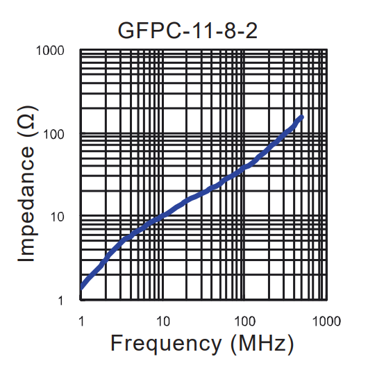 Impedance vs Frequency: GFPC-11-8-2