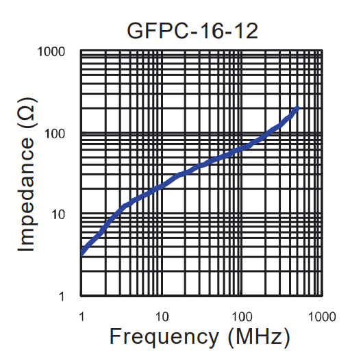 Impedance vs Frequency: GFPC-16-12