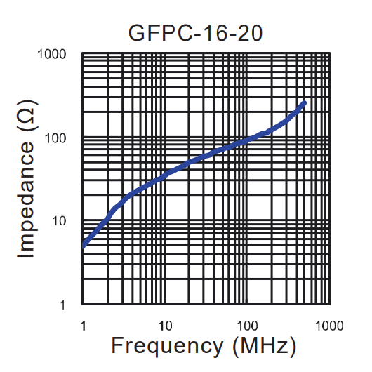 Impedance vs Frequency: GFPC-16-20