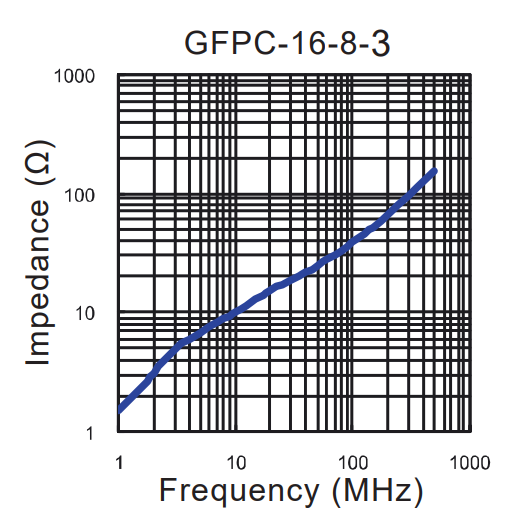Impedance vs Frequency: GFPC-16-8-3