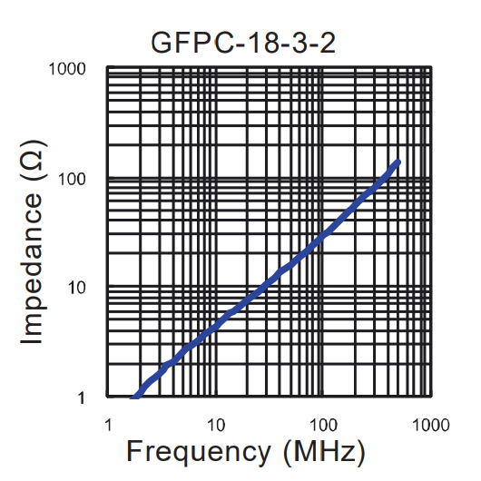 Impedance vs Frequency: GFPC-18-3-2