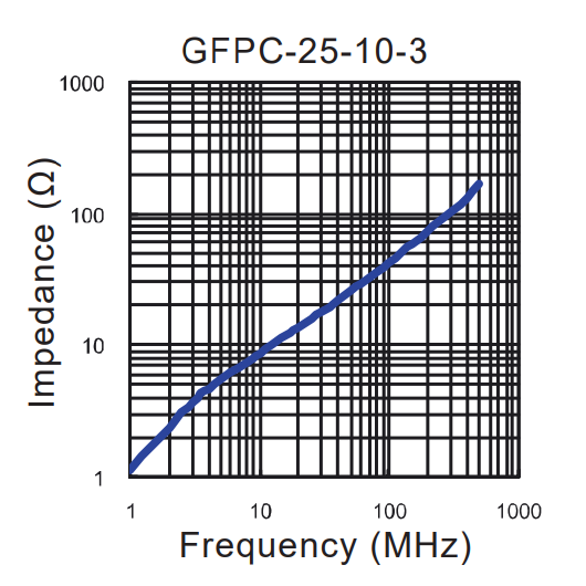 Impedance vs Frequency: GFPC-25-10-3