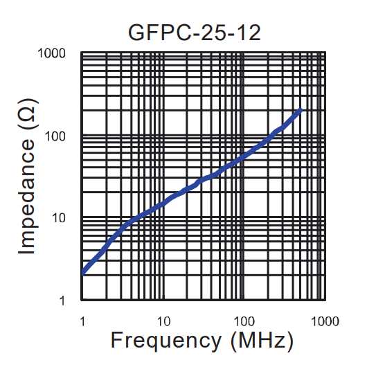 Impedance vs Frequency: GFPC-25-12