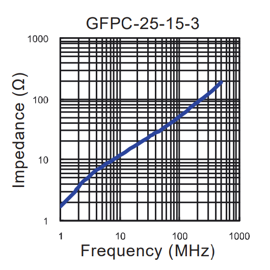 Impedance vs Frequency: GFPC-25-15-3