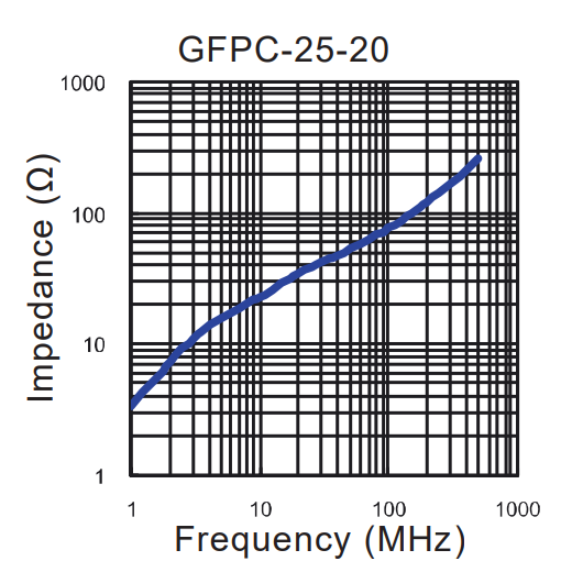 Impedance vs Frequency: GFPC-25-20
