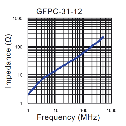 Impedance vs Frequency: GFPC-31-12