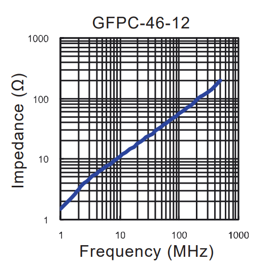 Impedance vs Frequency: GFPC-46-12