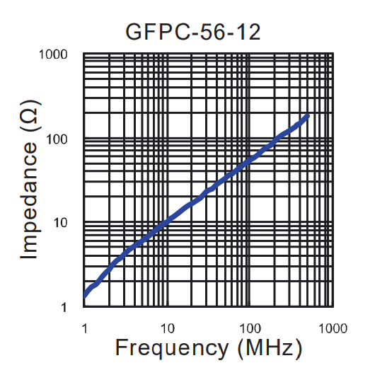 Impedance vs Frequency: GFPC-56-12