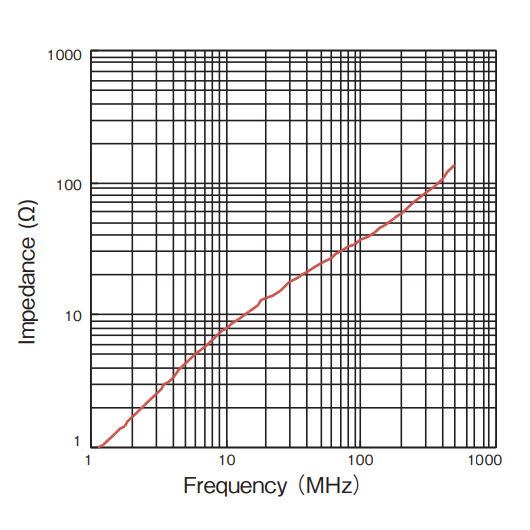 Impedance vs Frequency: GFPH Series
