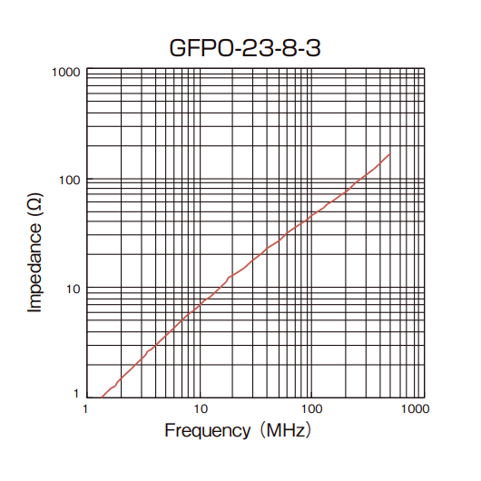 Impedance vs Frequency: GFPO-23-8-3