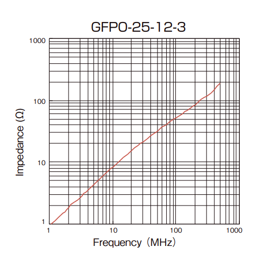 Impedance vs Frequency: GFPO-25-12-3