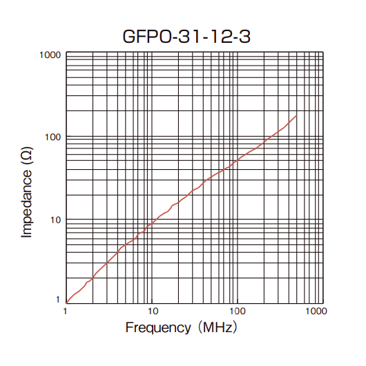 Impedance vs Frequency: GFPO-31-12-3