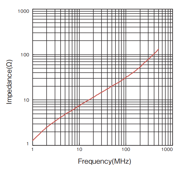 Impedance vs Frequency: GRIP CORE