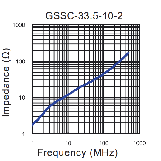 Impedance vs Frequency: GSSC-33.5-10-2