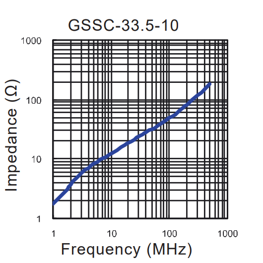 Impedance vs Frequency: GSSC-33.5-10